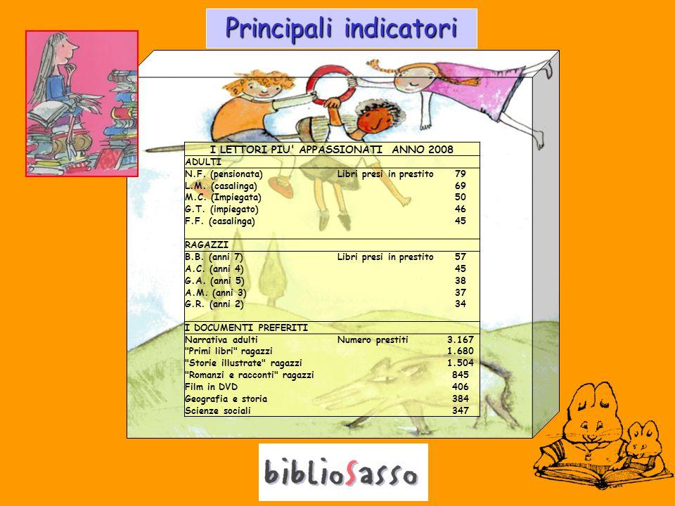 Principali indicatori I LETTORI PIU APPASSIONATI ANNO 2008 ADULTI N.F.
