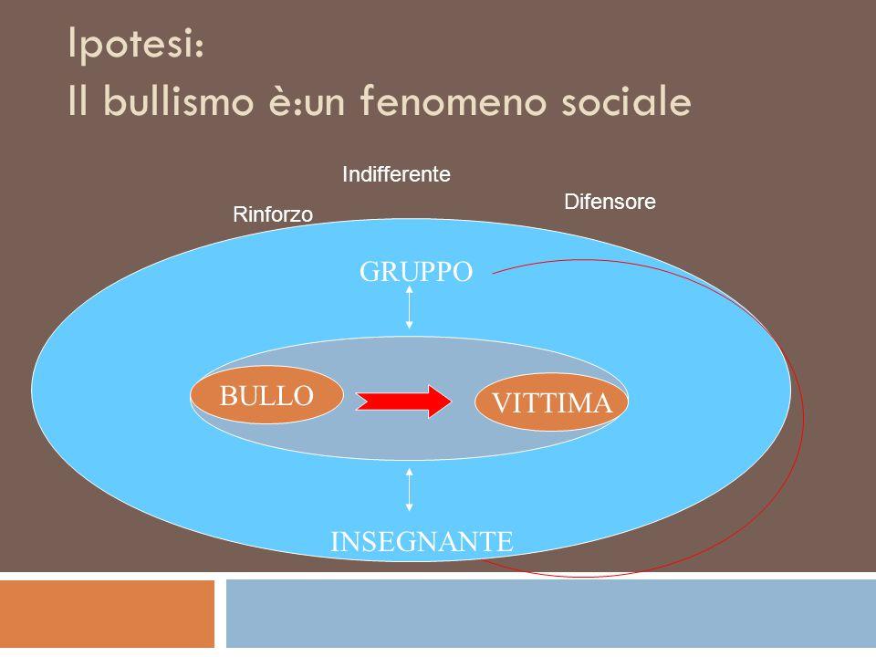 Ipotesi: Il bullismo è:un fenomeno sociale INSEGNANTE GRUPPO BULLO VITTIMA Difensore Indifferente Rinforzo