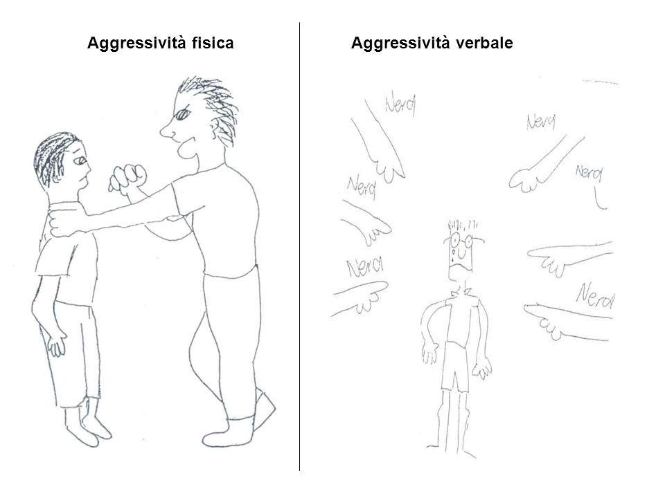 Bibliografia Costabile A.(a cura di), (2008). Insieme contro il bullismo.