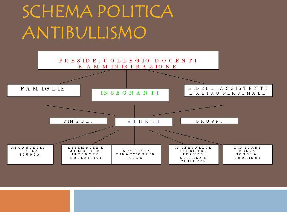 SCHEMA POLITICA ANTIBULLISMO