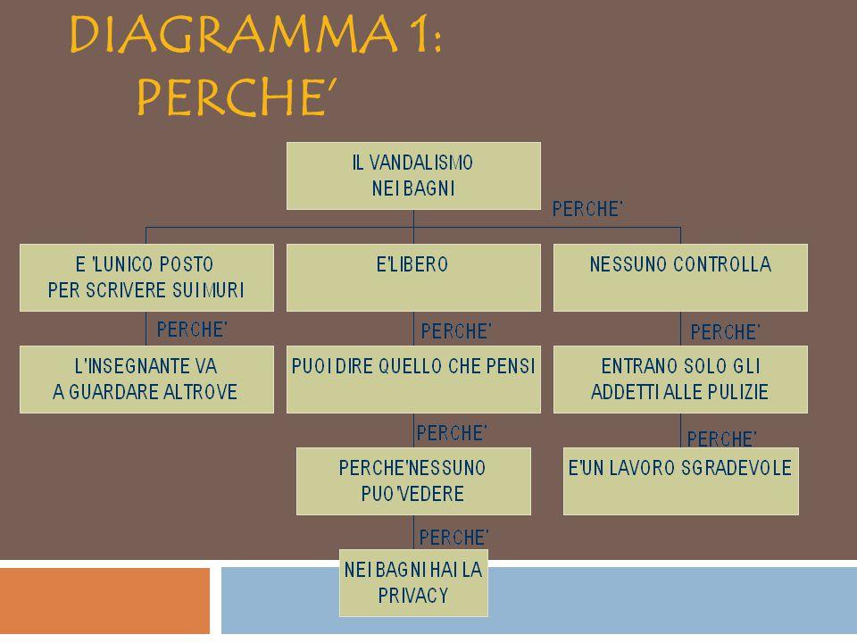 DIAGRAMMA 1: PERCHE'