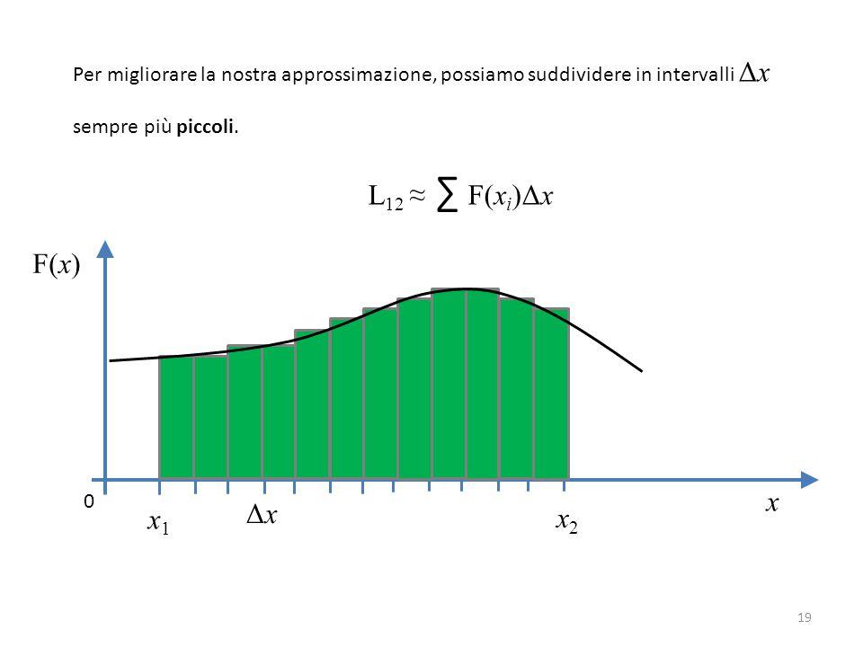 x F(x) x1x1 x2x2 0 Per migliorare la nostra approssimazione, possiamo suddividere in intervalli Δx sempre più piccoli.