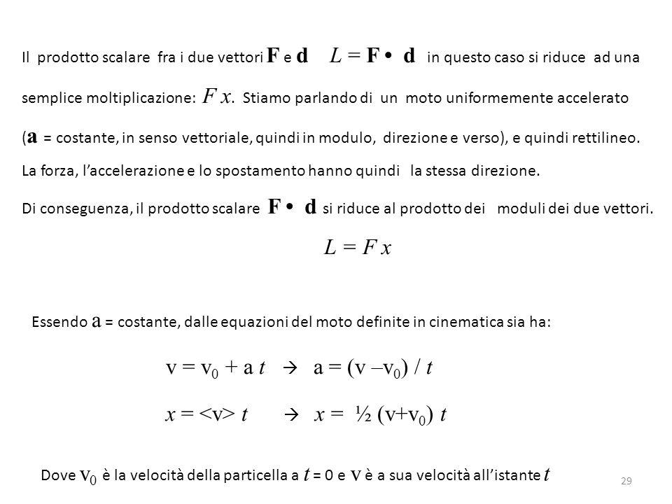 Il prodotto scalare fra i due vettori F e d L = F d in questo caso si riduce ad una semplice moltiplicazione: F x.