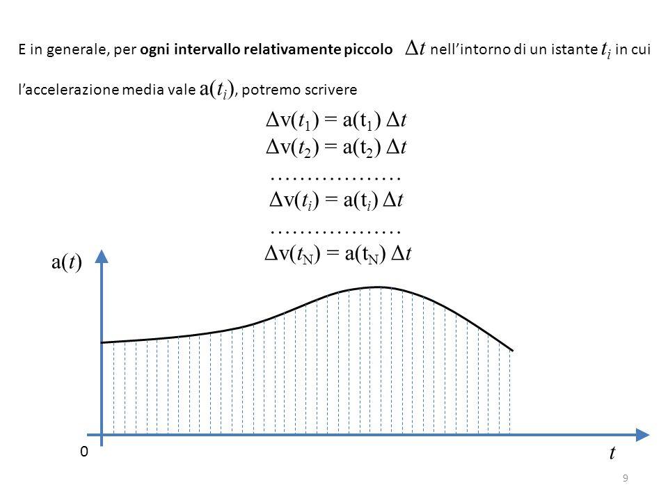 E in generale, per ogni intervallo relativamente piccolo Δt nell'intorno di un istante t i in cui l'accelerazione media vale a(t i ), potremo scrivere Δv(t 1 ) = a(t 1 ) Δt Δv(t 2 ) = a(t 2 ) Δt ……………… Δv(t i ) = a(t i ) Δt ……………… Δv(t N ) = a(t N ) Δt t 0 a(t) 9