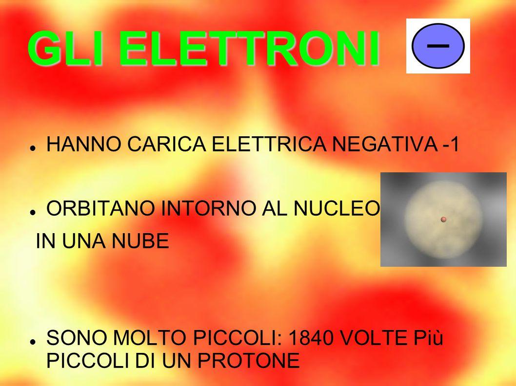 I PROTONI HANNO CARICA POSITIVA +1 SONO CONCENTRATI NEL NUCLEO INSIEME AI NEUTRONI RIMANGONO COMPATTI PER ATTRAZIONE NUCLEARE COI NEUTRONI HANNO MASSA 1u = 1,66 ·10 -24 g IL NUMERO ATOMICO è CARATTERISTICO (Z)