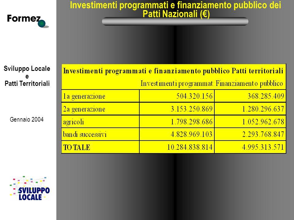 Sviluppo Locale e Patti Territoriali Gennaio 2004 Investimenti programmati e finanziamento pubblico dei Patti Nazionali (€)