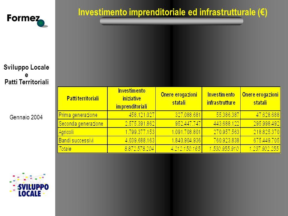 Sviluppo Locale e Patti Territoriali Gennaio 2004 Investimento imprenditoriale ed infrastrutturale (€)