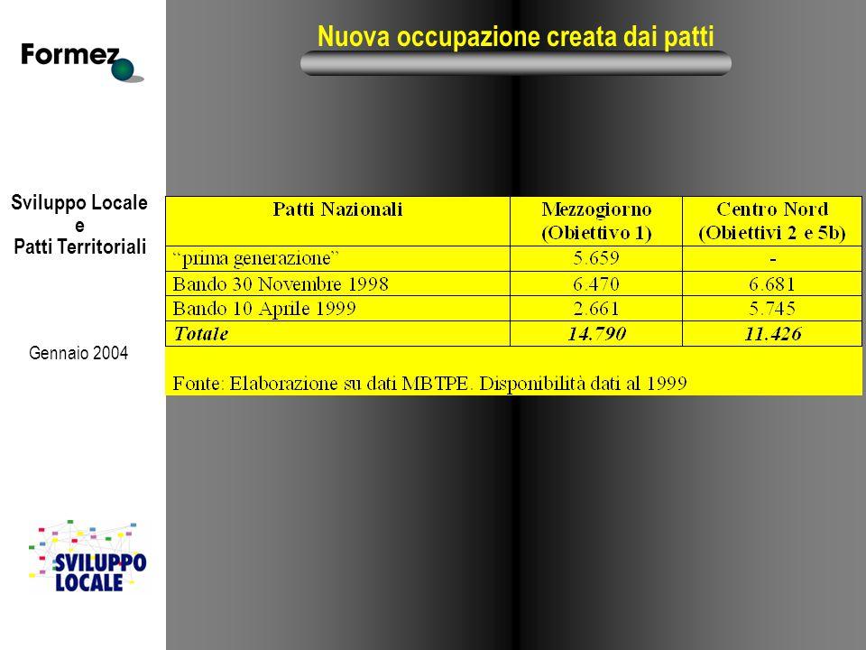 Sviluppo Locale e Patti Territoriali Gennaio 2004 Nuova occupazione creata dai patti