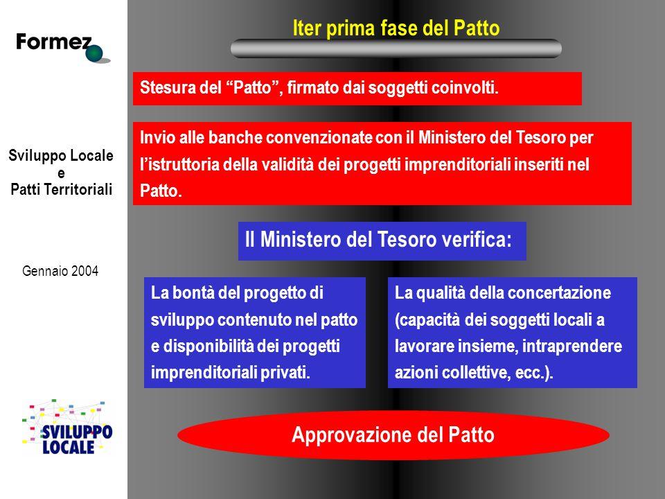 Sviluppo Locale e Patti Territoriali Gennaio 2004 Iter prima fase del Patto Stesura del Patto , firmato dai soggetti coinvolti.
