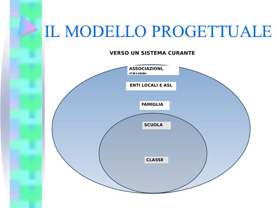 L'importanza dei buoni strumenti Protocollo valutazione iniziale di classe ( cons.di classe / team) Protocollo di progettazione del PDP ( cons.