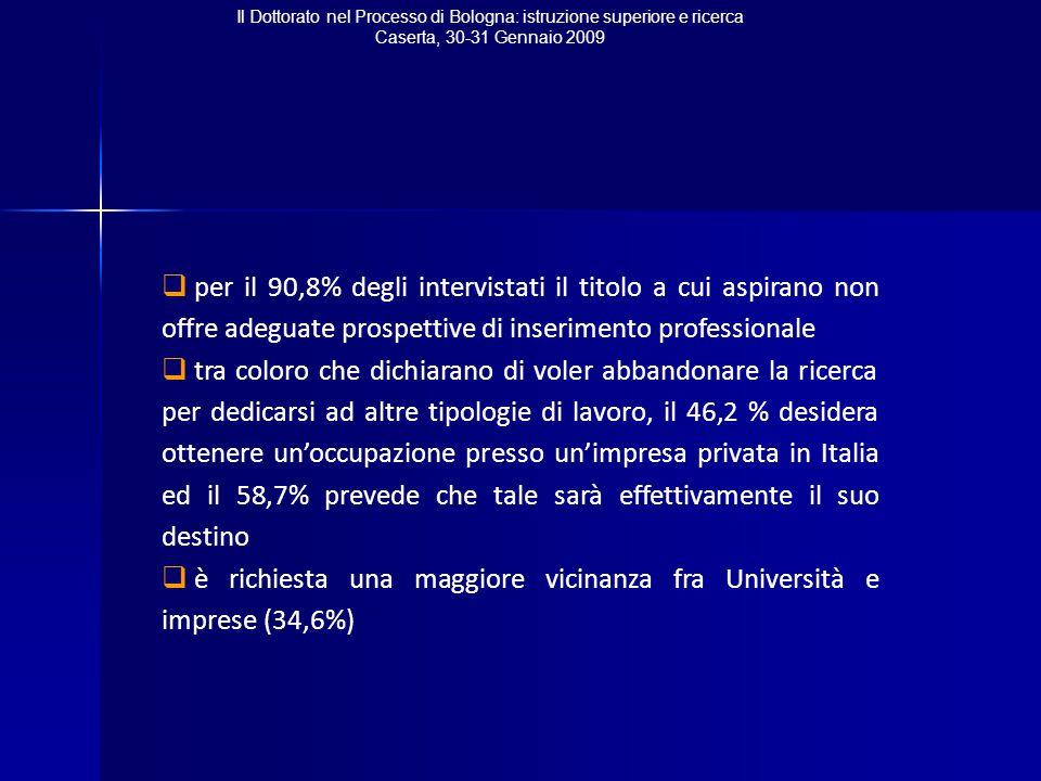 Il Dottorato nel Processo di Bologna: istruzione superiore e ricerca Caserta, 30-31 Gennaio 2009  per il 90,8% degli intervistati il titolo a cui aspirano non offre adeguate prospettive di inserimento professionale  tra coloro che dichiarano di voler abbandonare la ricerca per dedicarsi ad altre tipologie di lavoro, il 46,2 % desidera ottenere un'occupazione presso un'impresa privata in Italia ed il 58,7% prevede che tale sarà effettivamente il suo destino  è richiesta una maggiore vicinanza fra Università e imprese (34,6%)