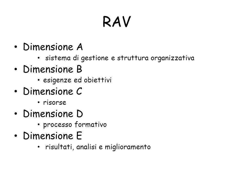 RAV Dimensione A sistema di gestione e struttura organizzativa Dimensione B esigenze ed obiettivi Dimensione C risorse Dimensione D processo formativo Dimensione E risultati, analisi e miglioramento