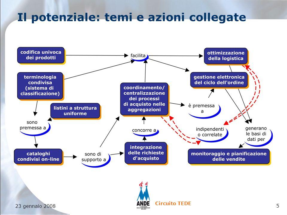 6 23 gennaio 2008 Circuito TEDE azioni comunitarie Circuito TEDE - una proposta ANDE qL'obiettivo generale Favorire la condivisione di competenze, la formulazione di standard e l'avvio di progetti sperimentali di ICT per reti di imprese di produzione e distribuzione edilizia qGli esiti del percorso Messa a punto di schemi d'azione e modelli di soluzioni Promozione di un sistema di classificazione merceologico comune per il settore Definizione di standard per applicazioni EDI Elaborazione di capitolati per la selezione dei fornitori di ICT Diffusione di competenze sugli aspetti organizzativi, legali, tecnologici