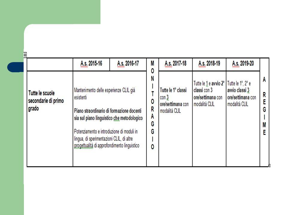 Programma operativo - Primaria Gennaio- Febbraio 2015 Incontri territoriali con i Dirigenti per valutare le diverse situazioni nei contesti scolastici in relazione all'avvio nella scuola primaria del Progetto Trentino Trilingue Gennaio 2015 Rilevazione delle risorse professionali docenti a livello provinciale/territoriale I semestre 2015 Avvio di moduli di formazione dei docenti sulla metodologia CLIL a cura di Iprase Maggio-giugno 2015 Materiali didattici e buone pratiche a disposizione delle scuole