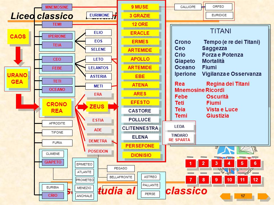 Liceo classico Pantini – Pudente Cosa si studia al liceo classico 16 1 1 Il 10 Agosto del 490 a.C. gli eserciti si schierarono nella piana di Maratona