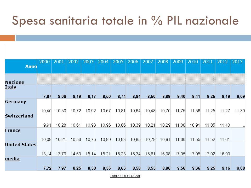 Spesa sanitaria totale in % PIL nazionale Anno 20002001200220032004200520062007200820092010201120122013 Nazione Italy 7,878,068,198,178,508,748,848,50