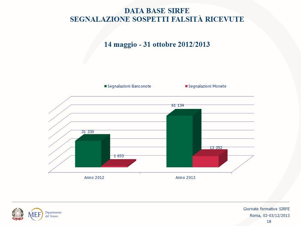 DATA BASE SIRFE SEGNALAZIONE SOSPETTI FALSITÀ RICEVUTE 14 maggio - 31 ottobre 2012/2013 18 Giornate formative SIRFE Roma, 02-03/12/2013