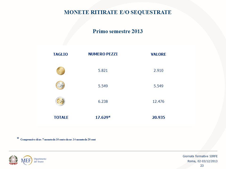 MONETE RITIRATE E/O SEQUESTRATE Primo semestre 2013 TAGLIO NUMERO PEZZI VALORE 5.8212.910 5.549 6.23812.476 TOTALE17.629*20.935 * Comprensivo di nr. 7