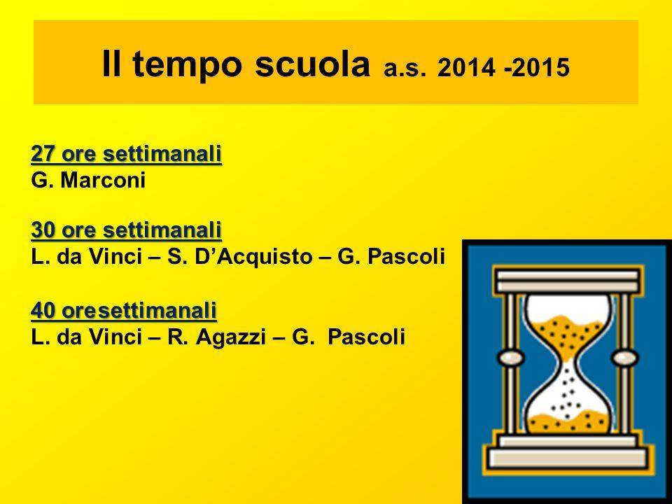 Il tempo scuola a.s. 2014 -2015 27 ore settimanali G. Marconi 30 ore settimanali L. da Vinci – S. D'Acquisto – G. Pascoli 40 oresettimanali L. da Vinc