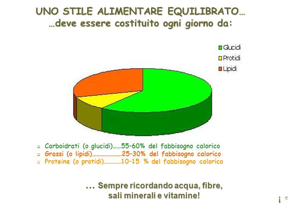 UNO STILE ALIMENTARE EQUILIBRATO… …deve essere costituito ogni giorno da: !  !  Carboidrati (o glucidi)……55–60% del fabbisogno calorico  Grassi (o