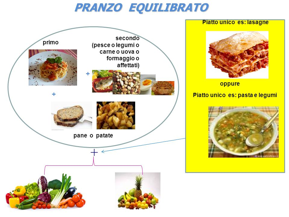 PRANZO EQUILIBRATO PRANZO EQUILIBRATO + primo secondo (pesce o legumi o carne o uova o formaggio o affettati) + + pane o patate Piatto unico es: pasta