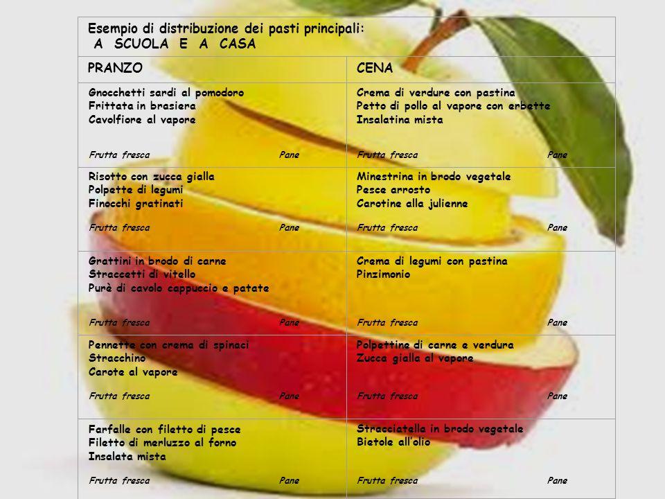 Esempio di distribuzione dei pasti principali: A SCUOLA E A CASA PRANZOCENA Gnocchetti sardi al pomodoro Frittata in brasiera Cavolfiore al vapore Fru