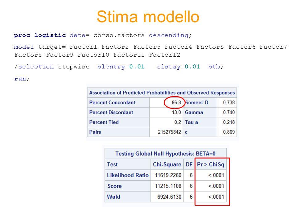 Stima modello proc logistic data= corso.factors descending; model target= Factor1 Factor2 Factor3 Factor4 Factor5 Factor6 Factor7 Factor8 Factor9 Fact