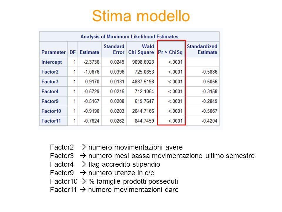 Stima modello Factor2  numero movimentazioni avere Factor3  numero mesi bassa movimentazione ultimo semestre Factor4  flag accredito stipendio Fact