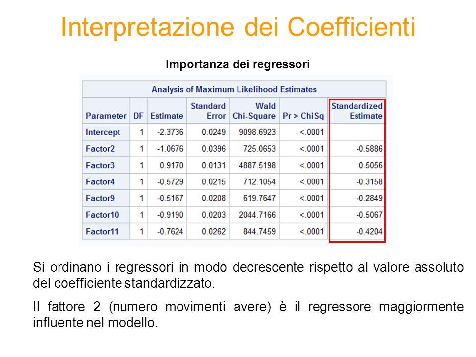 Interpretazione dei Coefficienti Si ordinano i regressori in modo decrescente rispetto al valore assoluto del coefficiente standardizzato. Il fattore