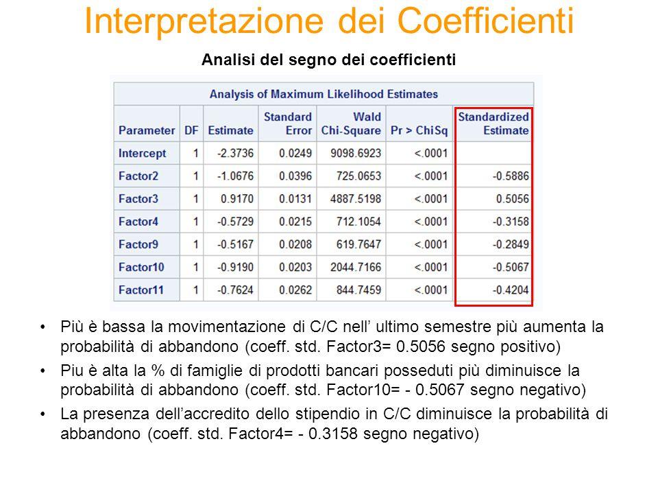 Interpretazione dei Coefficienti Più è bassa la movimentazione di C/C nell' ultimo semestre più aumenta la probabilità di abbandono (coeff. std. Facto