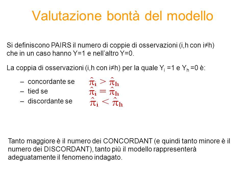 Regressione logistica – Passi da fare 1)Individuare la variabile oggetto di analisi (variabile dipendente dicotomica (0/1)) e i potenziali regressori (variabili quantitative o dummy) 2)Stimare un modello di regressione logistica utilizzando il metodo di selezione automatica STEPWISE per selezionare le variabili 3)Valutare: I.la bontà del modello (percentuale di Concordant e altre misure di associazione tra valori predetti e valori osservati) II.la significatività congiunta dei coefficienti (Likelihood ratio test/Score test/Wald test ) III.la significatività dei singoli coefficienti stimati (Wald Chi-square test)