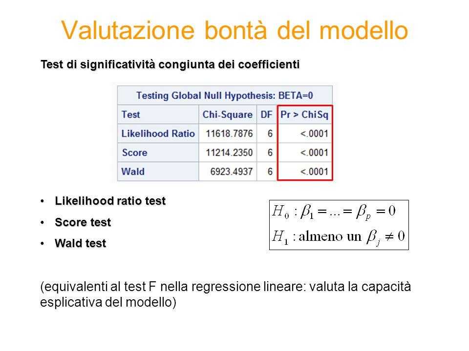 Valutazione bontà del modello Test di significatività congiunta dei coefficienti Likelihood ratio testLikelihood ratio test Score testScore test Wald testWald test (equivalenti al test F nella regressione lineare: valuta la capacità esplicativa del modello)