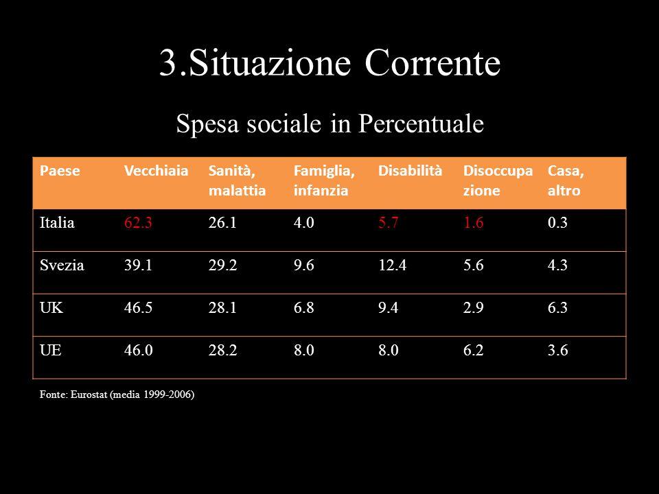 3.Situazione Corrente PaeseVecchiaiaSanità, malattia Famiglia, infanzia DisabilitàDisoccupa zione Casa, altro Italia62.326.14.05.71.60.3 Svezia39.129.29.612.45.64.3 UK46.528.16.89.42.96.3 UE46.028.28.0 6.23.6 Spesa sociale in Percentuale Fonte: Eurostat (media 1999-2006)