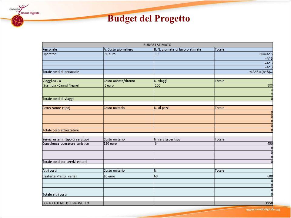 3 Budget del Progetto BUDGET STIMATO PersonaleA. Costo giornalieroB. N. giornate di lavoro stimateTotale Operatori 60 euro 10600=A*B =A*B Totale costi
