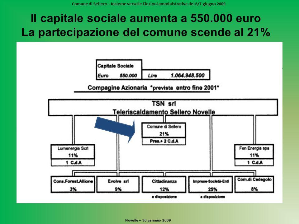 Comune di Sellero – Insieme verso le Elezioni amministrative del 6/7 giugno 2009 Novelle – 30 gennaio 2009 Il capitale sociale aumenta a 550.000 euro La partecipazione del comune scende al 21%