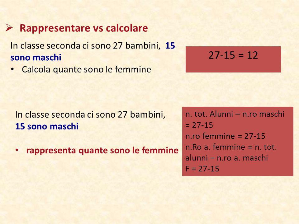  Rappresentare vs calcolare Calcola quante sono le femmine 27-15 = 12 In classe seconda ci sono 27 bambini, 15 sono maschi n. tot. Alunni – n.ro masc