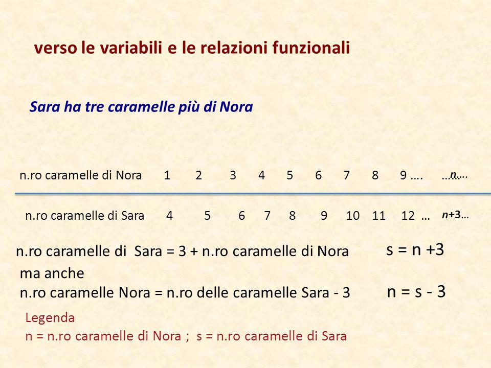 Sara ha tre caramelle più di Nora n.ro caramelle di Nora 1 2 3 4 5 6 7 8 9 …. …… n.ro caramelle di Sara 4 5 6 7 8 9 10 11 12 … n.ro caramelle di Sara