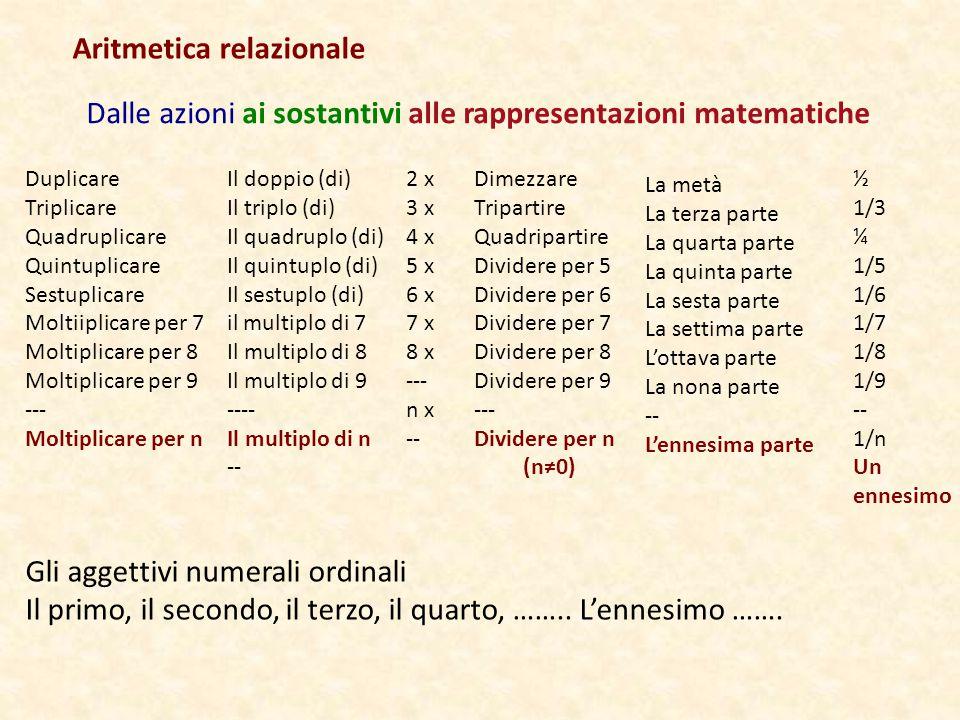 Dalle azioni ai sostantivi alle rappresentazioni matematiche Duplicare Triplicare Quadruplicare Quintuplicare Sestuplicare Moltiiplicare per 7 Moltipl