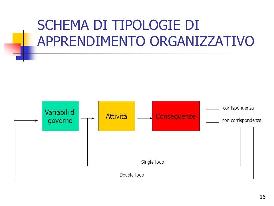 16 SCHEMA DI TIPOLOGIE DI APPRENDIMENTO ORGANIZZATIVO Variabili di governo AttivitàConseguenze corrispondenza non corrispondenza Double-loop Single-lo