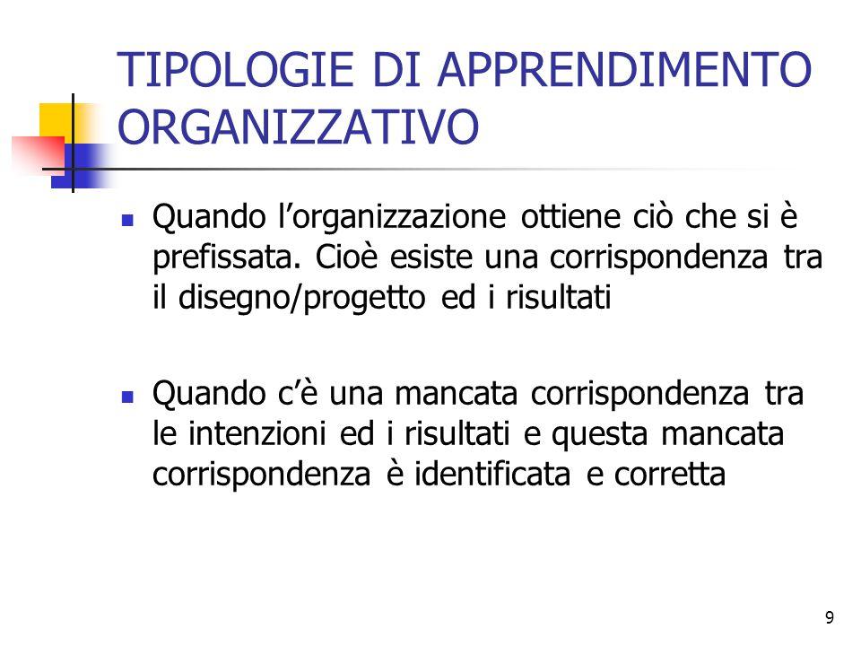 9 TIPOLOGIE DI APPRENDIMENTO ORGANIZZATIVO Quando l'organizzazione ottiene ciò che si è prefissata. Cioè esiste una corrispondenza tra il disegno/prog