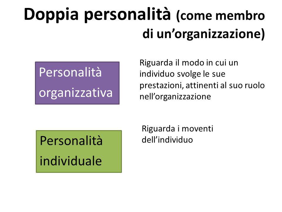 Doppia personalità (come membro di un'organizzazione) Riguarda il modo in cui un individuo svolge le sue prestazioni, attinenti al suo ruolo nell'organizzazione Personalità individuale Riguarda i moventi dell'individuo Personalità organizzativa