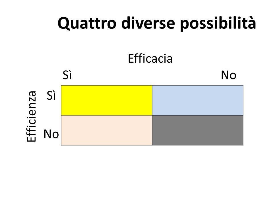 Efficacia Sì No Efficienza Sì No Quattro diverse possibilità