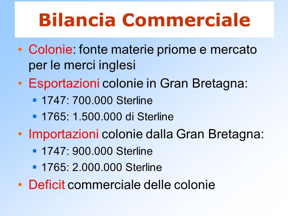 Bilancia Commerciale Colonie: fonte materie priome e mercato per le merci inglesi Esportazioni colonie in Gran Bretagna:  1747: 700.000 Sterline  17