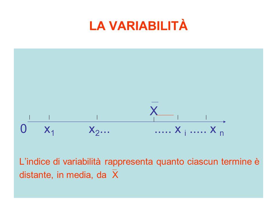 LA VARIABILITÀ X 0 x 1 x 2........ x i..... x n L'indice di variabilità rappresenta quanto ciascun termine è distante, in media, da X