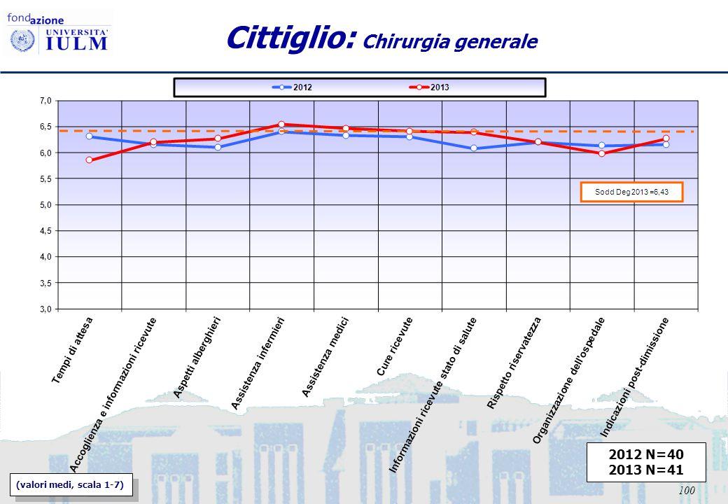 100 Cittiglio: Chirurgia generale 2012 N=40 2013 N=41 (valori medi, scala 1-7)