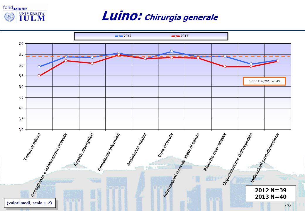 105 Luino: Chirurgia generale 2012 N=39 2013 N=40 (valori medi, scala 1-7)