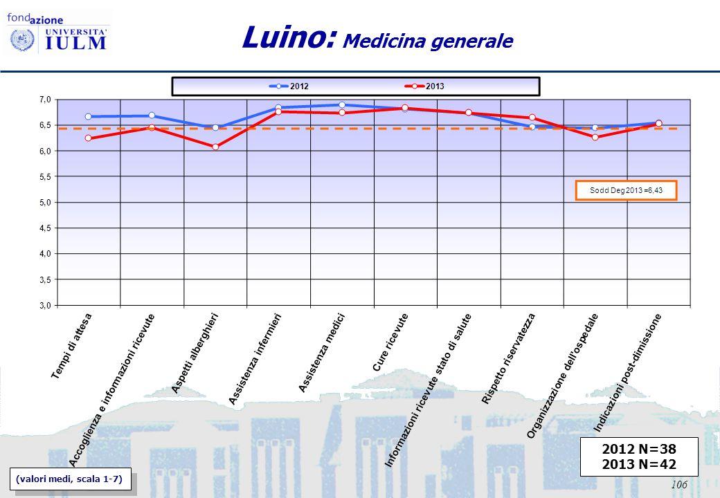 106 Luino: Medicina generale 2012 N=38 2013 N=42 (valori medi, scala 1-7)