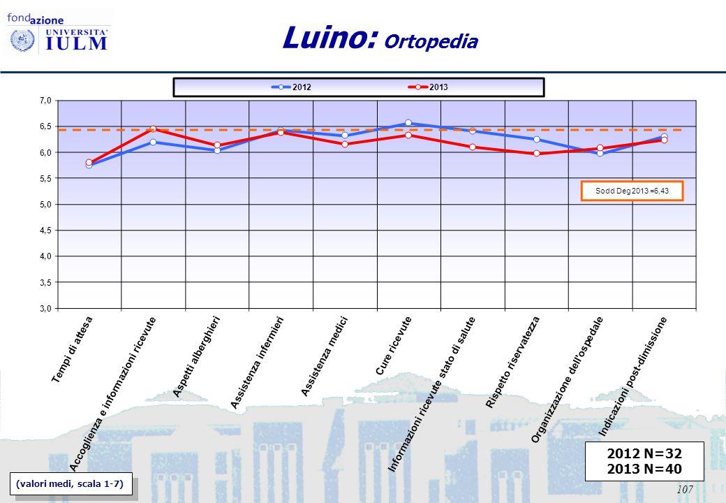 107 Luino: Ortopedia 2012 N=32 2013 N=40 (valori medi, scala 1-7)