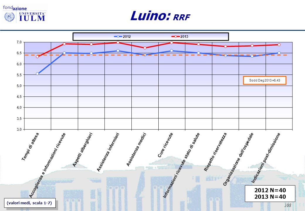 108 Luino: RRF 2012 N=40 2013 N=40 (valori medi, scala 1-7)