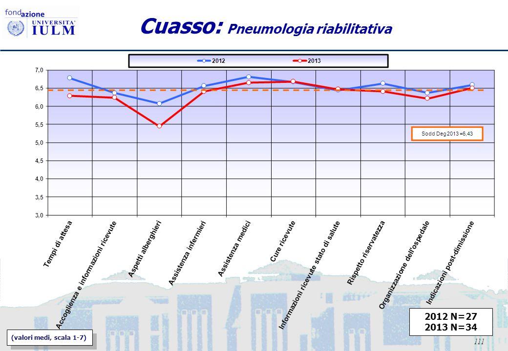 111 Cuasso: Pneumologia riabilitativa 2012 N=27 2013 N=34 (valori medi, scala 1-7)